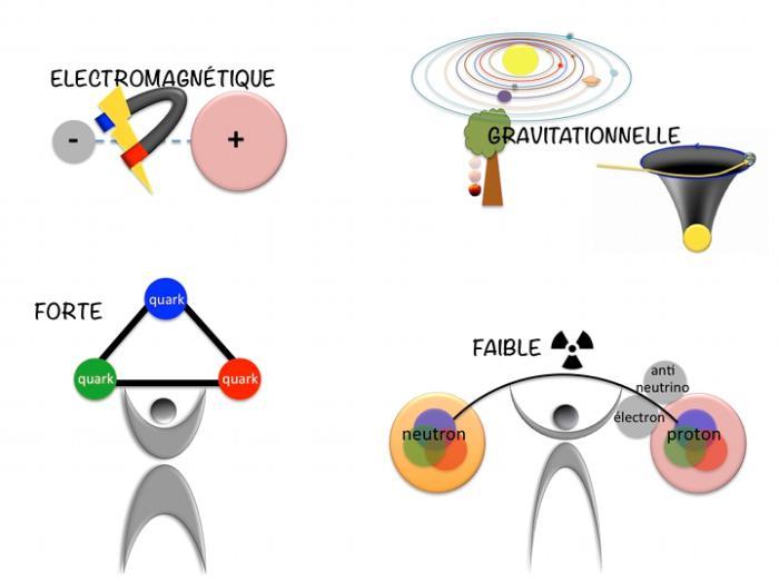 Les 4 Interactions fondamentales de l'univers