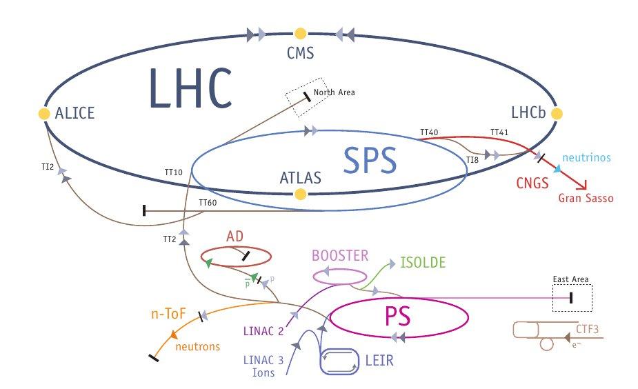 Voici un schéma trop détaillé du LHC. On y voit la présence de nombreux accélérateurs mais les plus importants sont PS (Proton Synchrotron), SPS (Super Proton Synchrotron) et enfin le LHC (Large Hadron Collider) qui est le lieux ou se passent les collisions. On y voit également la présence des 4 principaux détecteurs que sont Atlas, Alice, CMS, LHCb qui sont composés de milliers de sous-détecteurs.