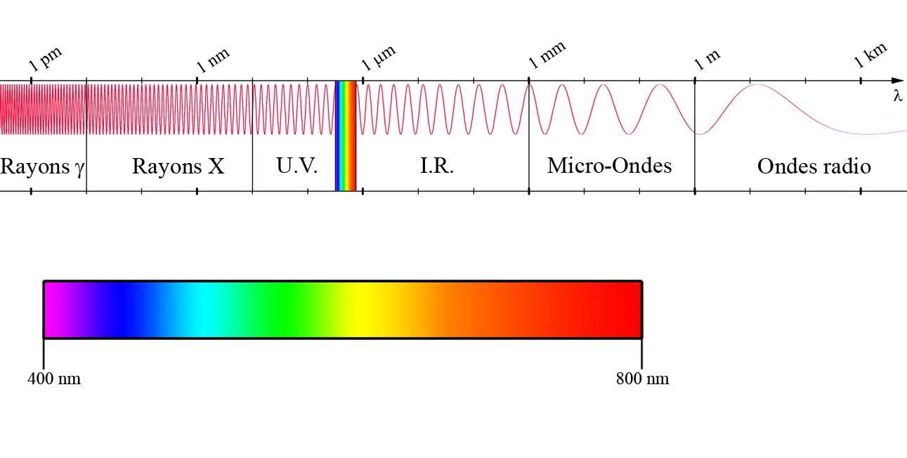 Les ondes physique r ussite - Onde electromagnetique explication ...