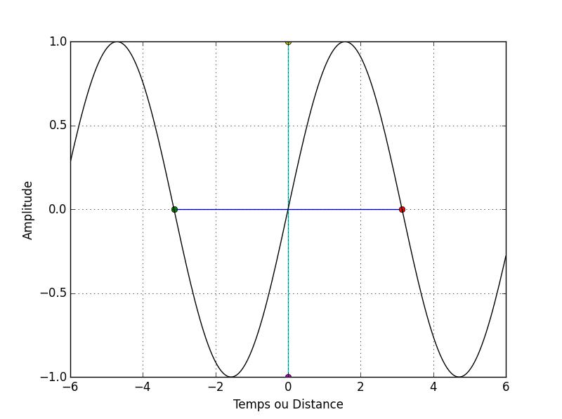 Voici une onde au sens mathématique du terme. C'est une fonction sinusoïdale qui possède une période temporelle ou spatiale ou même les deux en même temps et qui est caractérisée par une amplitude. Le trait horizontal représente la période tandis que le trait vertical représente l'amplitude.