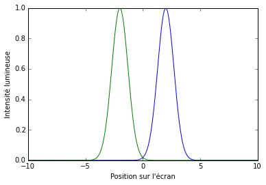 Voici le résultat classique de l'expérience des fentes de Young à un photon. Ce résultat ne représente pas la réalité.