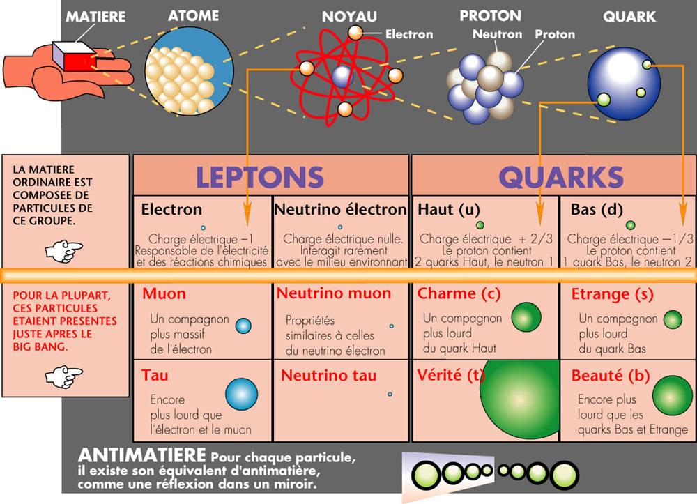 Tableau représentant approximativement les constituants fondamentaux de la matière. On parle également de modèle standard des particules.