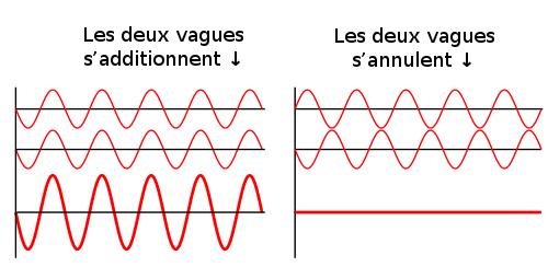 Voici un schéma représentant des interférences constructives (à gauche) et des interférences destructives (à droite)
