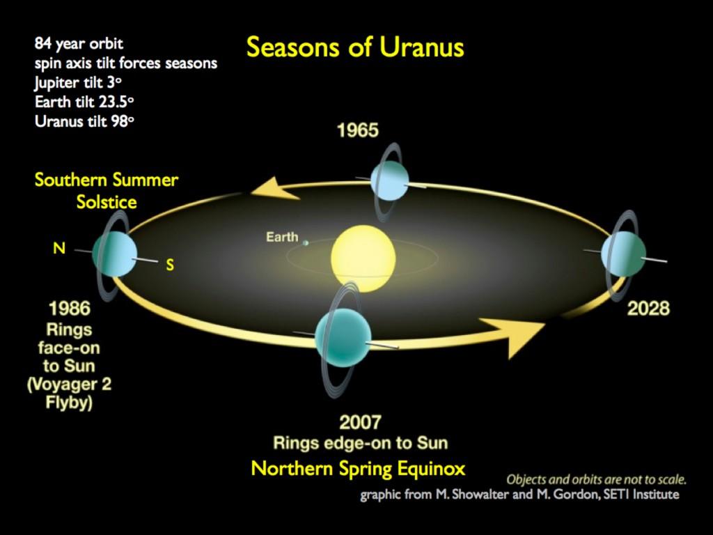 Schéma représentant l'inclinaison de la planète Uranus au cours de son orbite autour du soleil. [Source : www.iflscience.com]