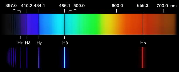 Spectre d'absorption de l'hydrogène en haut et d'émission de l'hydrogène en bas représenté seulement pour la bande visible du spectre électromagnétique. A chaque raie d'émission est associé une longueur d'onde qui est reliée par la relation de quantification de l'énergie à une énergie. Les raies que vous voyez ici sont appelées raies de Balmer. Dans une autre partie du spectre électromagnétique, les raies portent un nom différent. Elles dépendent de la série à laquelle elles appartiennent. [Source : Astrosurf.com]