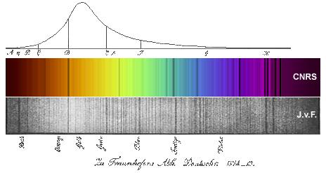 Schéma représentant le spectre d'émission du soleil obtenu par Fraunhofer en 1817 et bien plus tard par le CNRS. Chaque raie d'émission est la manifestation d'un élément chimique dans la photosphère solaire. [Source : astrosurf.com ]