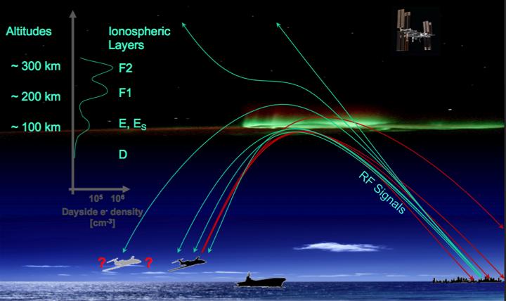 Voici un schéma très bien fait de l'action de l'ionosphère sur le rayonnement. On voit que suivant la fréquence du signal, celui-ci est réfléchi ou transmis dans l'espace. Et ce phénomène se déroule à des altitudes différentes qui dépendent enfait du taux d'ionisation. [Source : www.nrl.navy.mil]