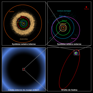 800px-Oort_cloud_Sedna_orbit-fr