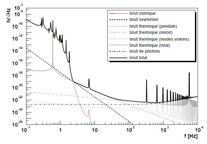 Courbes représentant l'évolution du rapport signal/bruit du détecteur Virgo (avant son amélioration en 2009) suivant les différents types de bruits possible et le bruit total. On observe que le bruit est bien supérieur à l'ordre de grandeur du signal que l'on souhaite mesurer.