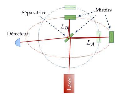 Principe de la mesure de la déformation de l'espace-temps et donc de l'amplitude de l'onde gravitationnelle. L'interféromètre de Michelson se déforme suivant la courbure de l'espace-temps. La différence de phase entre les deux signaux donne l'information sur la déformation de l'espace.