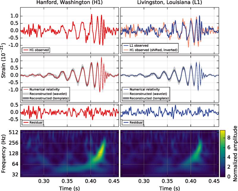 Graphiques à l'origine de la détection directe des ondes gravitationnelles. A gauche nous avons les mesures réalisées par l'interféromètre situé dans l'état de Washington, à droite celui situé en Louisiane. L'étage du haut représente les observations expérimentales qui représentent les ondes gravitationnelles émises par le système binaire de trous noirs. L'étage du dessous représente la comparaison du signal avec un modèle mathématique basé sur la relativité générale en champ faible. L'étage du dessous représente le signal résiduel c'est à dire le bruit de la mesure des deux instruments. Le dernier étage représente l'évolution de la fréquence du signal reçu et son amplitude au cours du temps. C'est une transformation de Fourier du signal du temps vers l'espace des fréquences.