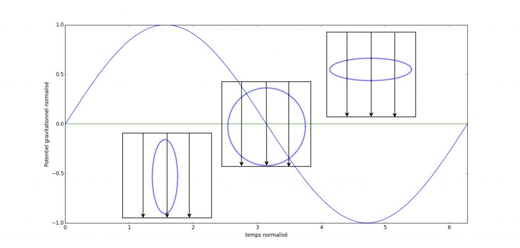 """Voici un schéma montrant l'effet du passage d'une onde gravitationnelle sur un """"cercle"""" de matière soumis à aucune force gravitationnelle externe hormis l'onde qui le traverse. On parle de relativité générale en champ faible puisque l'espace-temps local est possède une courbure très faible (Mathématiquement parlant, on effectue un développement limité de la métrique à l'ordre 2, le terme quadrupolaire est celui qui fait intervenir les ondes gravitationnelle : Equation différentielle à l'ordre 2 du champ scalaire). Les flèches représentent la direction de propagation des ondes gravitationnelles."""