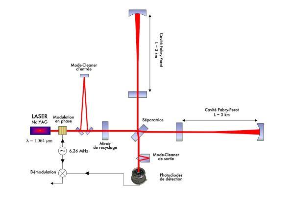 Schéma optique de Virgo. De nombreux instruments ont été ajoutés pour avoir un signal de meilleure qualité et pour distinguer le signal significatif du bruit.
