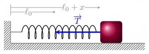 Modèle de l'oscillateur harmonique. On représente un oscillateur harmonique par un ressort auquel est fixée une masse.