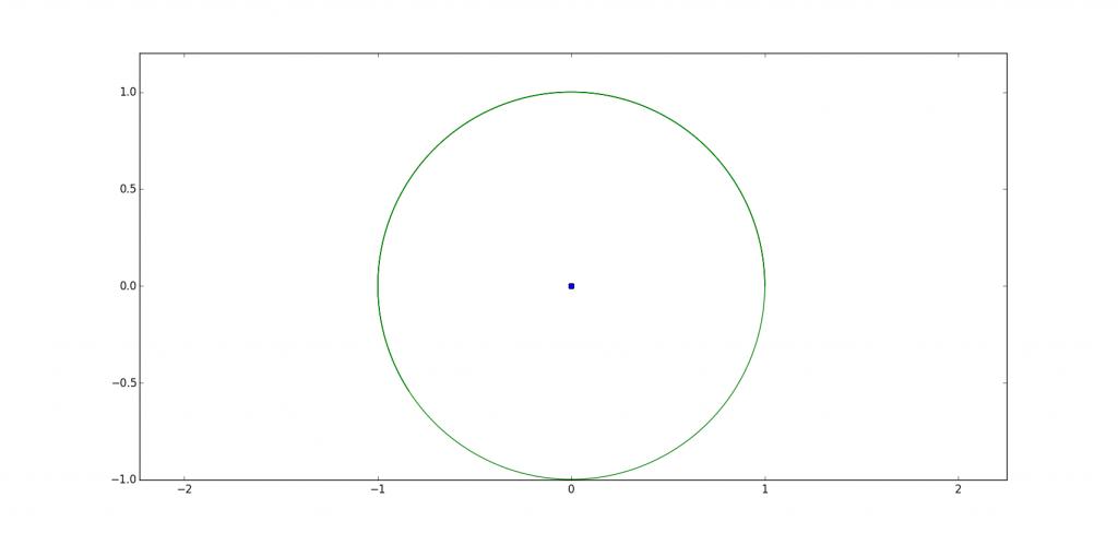Orbite circulaire