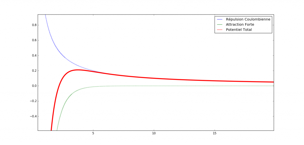 Interaction entre deux noyaux via un modèle normalisé de potentiel de Yukawa. [Source : Physique Réussite]