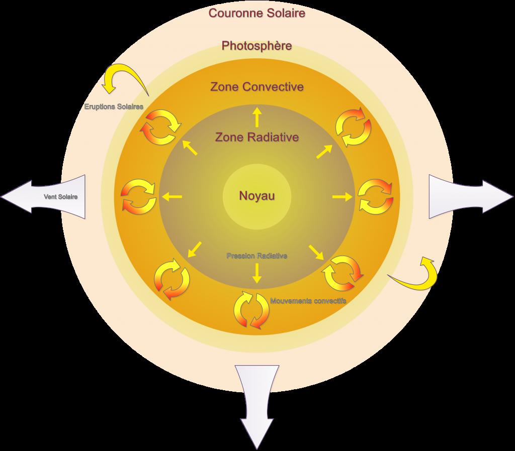 Voici un schéma simplifié d'une étoile. On y voit les différentes couches et les différents phénomènes qui se déroulent dans chaque couche. [Source : Physique & Réussite]