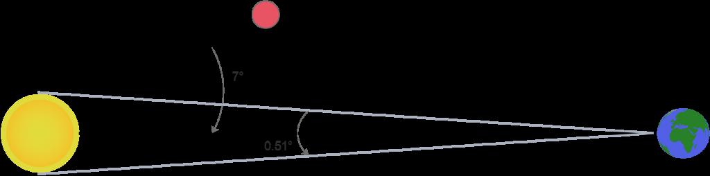Schéma représentant l'inclinaison relative de Mercure et la taille apparente du Soleil vu de la Terre. [Source : Physique & Réussite]
