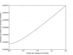 On constate que la position par rapport au Soleil évolue lentement au début puis semble augmenter de plus en plus rapidement au fur et à mesure que le temps avance [Source : Physique & Réussite]