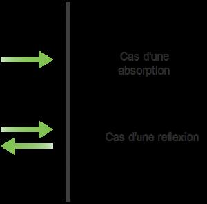 Dans le cas d'une absorption, le photon donne une fois son énergie cinétique au matériau tandis que dans une réflexion il donne deux fois son énergie cinétique. [Source : Physique & Réussite]